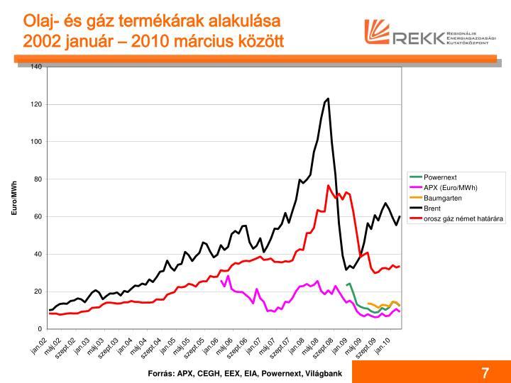 Olaj- és gáz termékárak alakulása