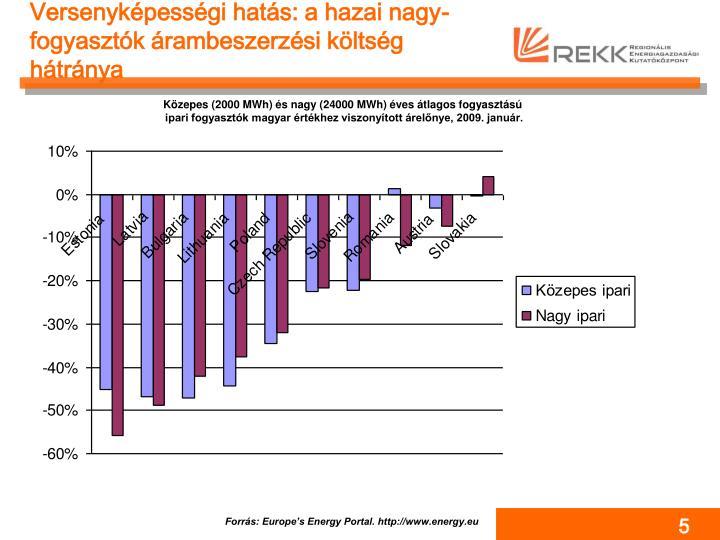 Versenyképességi hatás: a hazai nagy-fogyasztók árambeszerzési költség hátránya