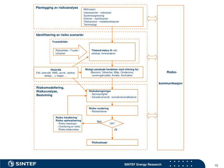 Planlegging av risikoanalyse