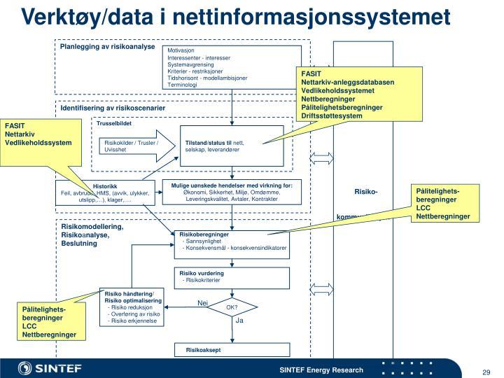Verktøy/data i nettinformasjonssystemet
