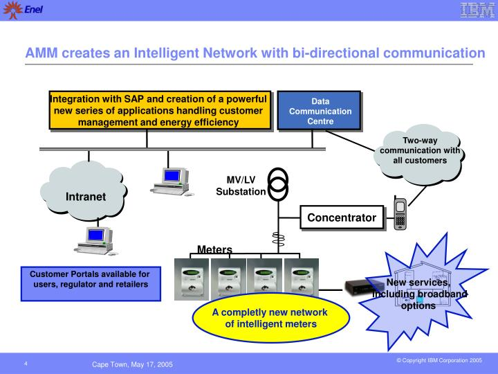 AMM creates an Intelligent Network with bi-directional communication