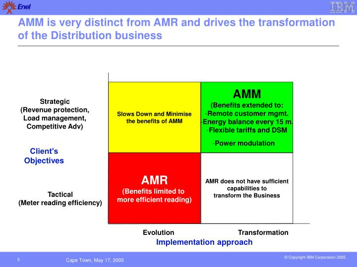 AMM is very distinct from AMR and drives the transformation of the Distribution business
