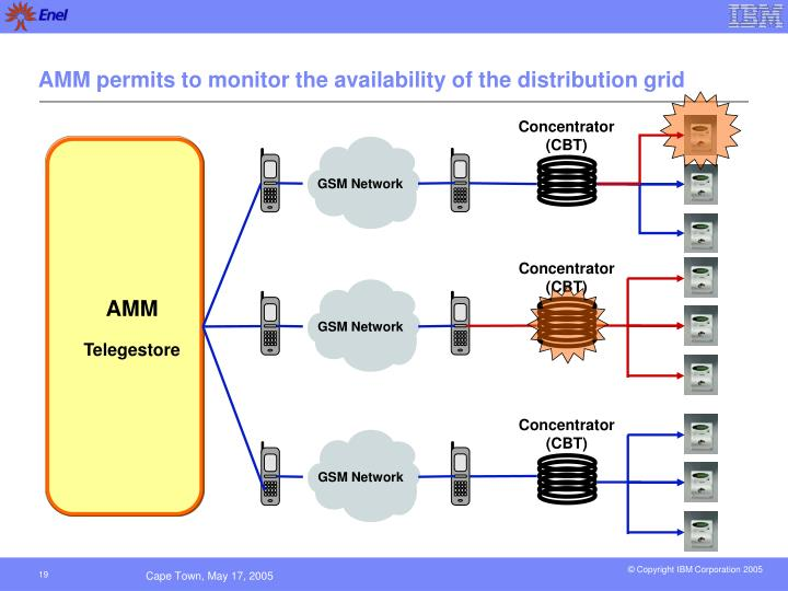 AMM permits to monitor the availability of the distribution grid