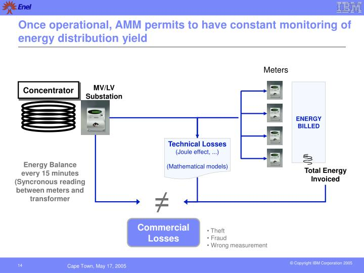 Once operational, AMM permits to have constant monitoring of energy distribution yield