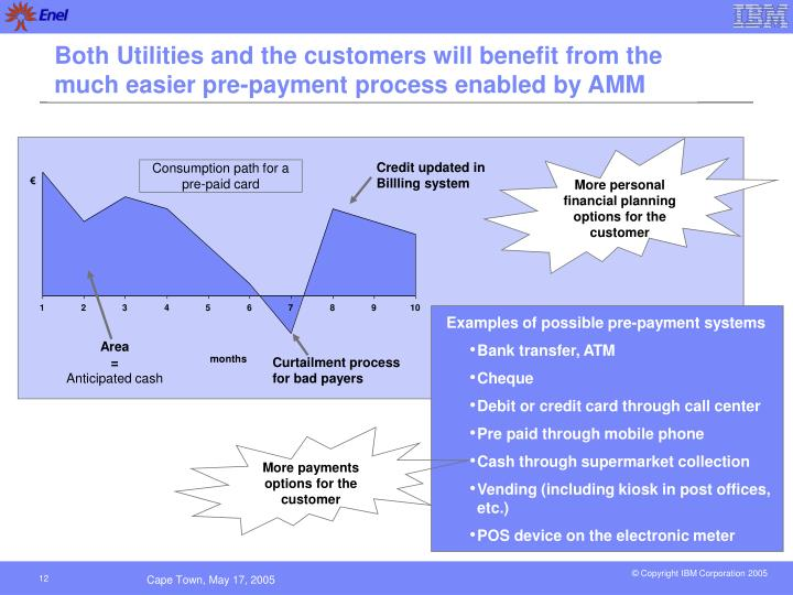 Both Utilities and the customers will benefit from the much easier pre-payment process enabled by AMM