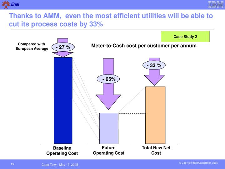 Thanks to AMM,  even the most efficient utilities will be able to cut its process costs by 33%