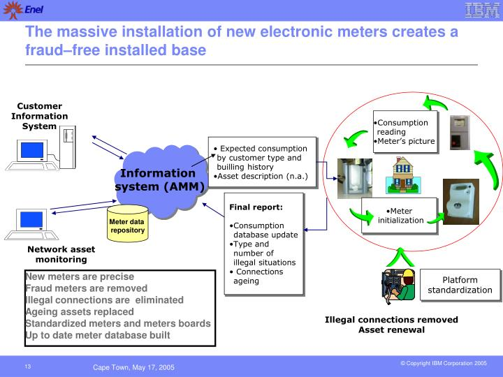 The massive installation of new electronic meters creates a fraud–free installed base