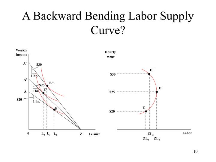 A Backward Bending Labor Supply Curve?