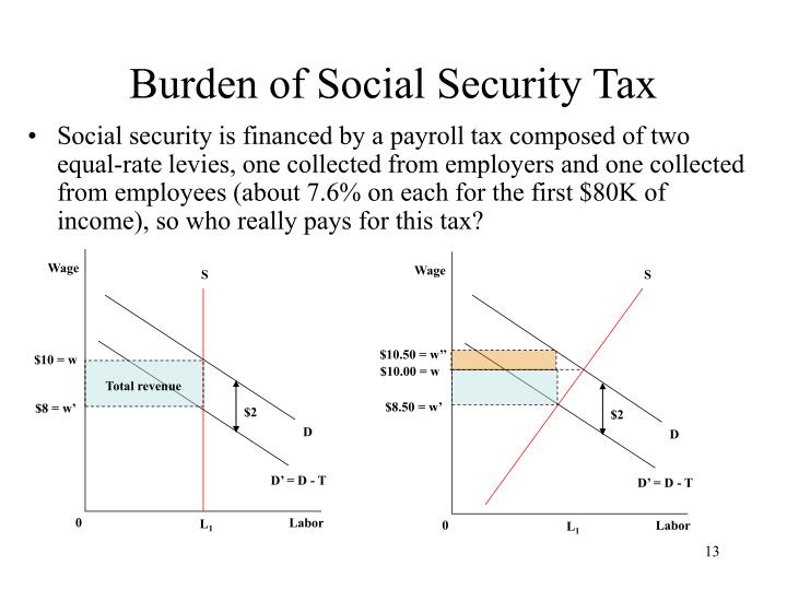 Burden of Social Security Tax