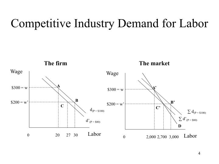 Competitive Industry Demand for Labor