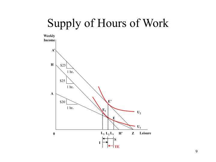Supply of Hours of Work