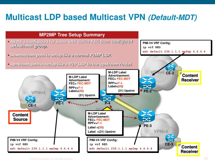 PIM-V4 VRF Config:
