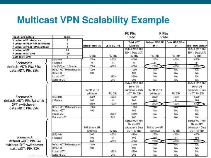 Multicast VPN Scalability Example