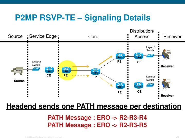 PATH Message : ERO -> R2-R3-R4