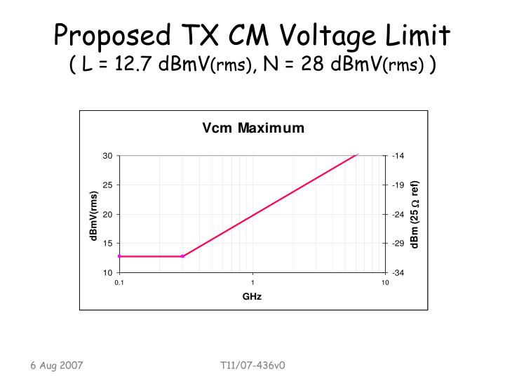Proposed TX CM Voltage Limit