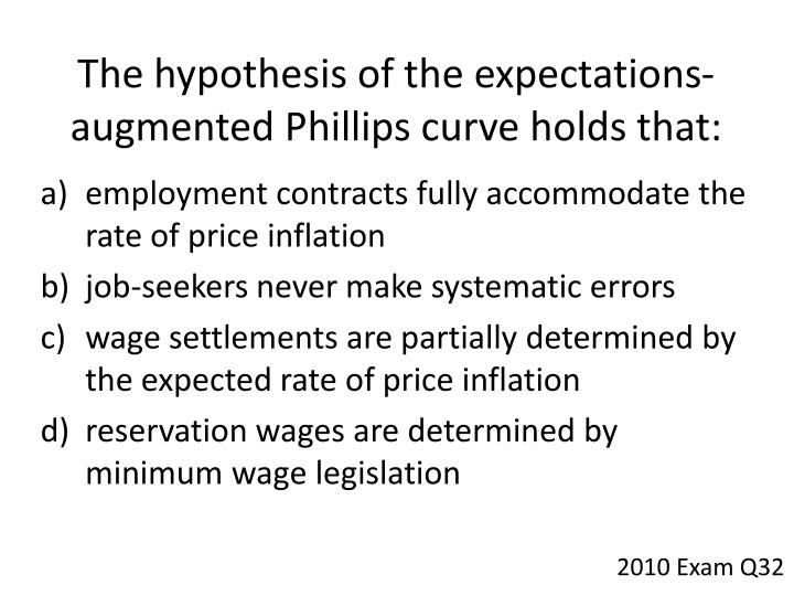 The hypothesis of the expectations-augmented Phillips curve holds