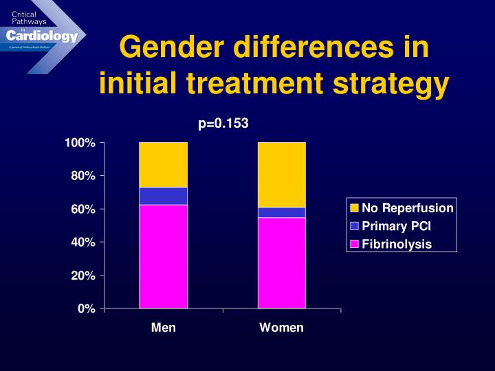 Gender differences in initial treatment strategy