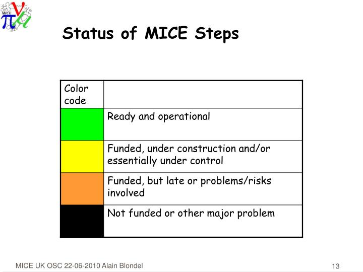 Status of MICE Steps