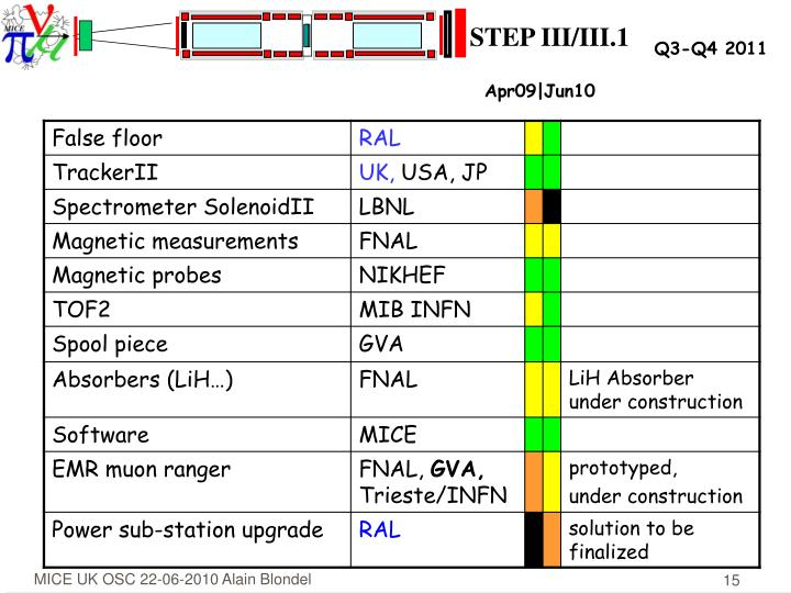 STEP III/III.1