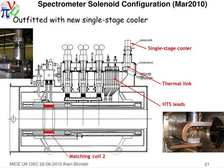 Spectrometer Solenoid Configuration (Mar2010)
