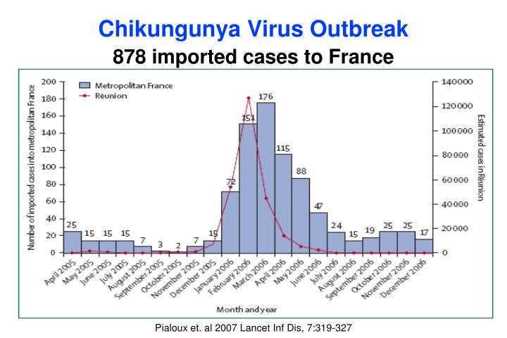 Chikungunya Virus Outbreak