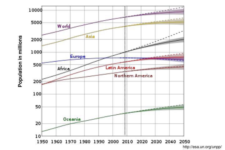 Population in millions