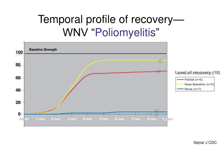 Temporal profile of recovery—