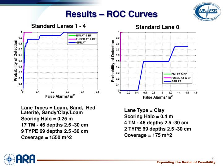 Results – ROC Curves