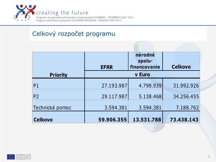 Celkový rozpočet programu