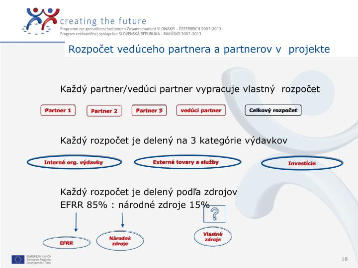 Rozpočet vedúceho partnera a partnerov v  projekte