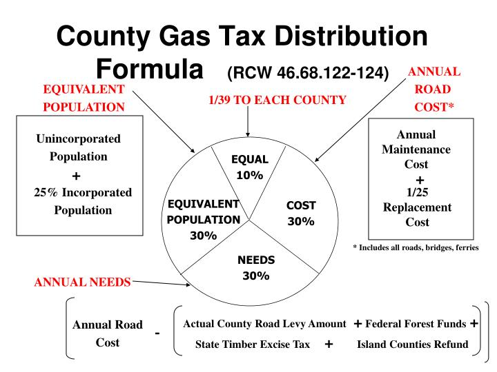 County Gas Tax Distribution Formula