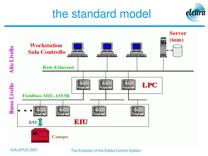 The Evolution of the Elettra Control System