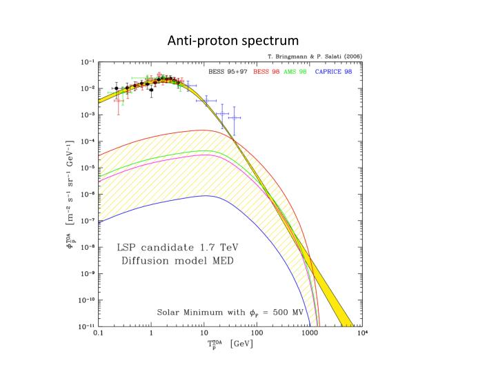 Anti-proton spectrum