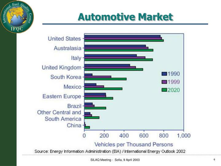 Automotive Market