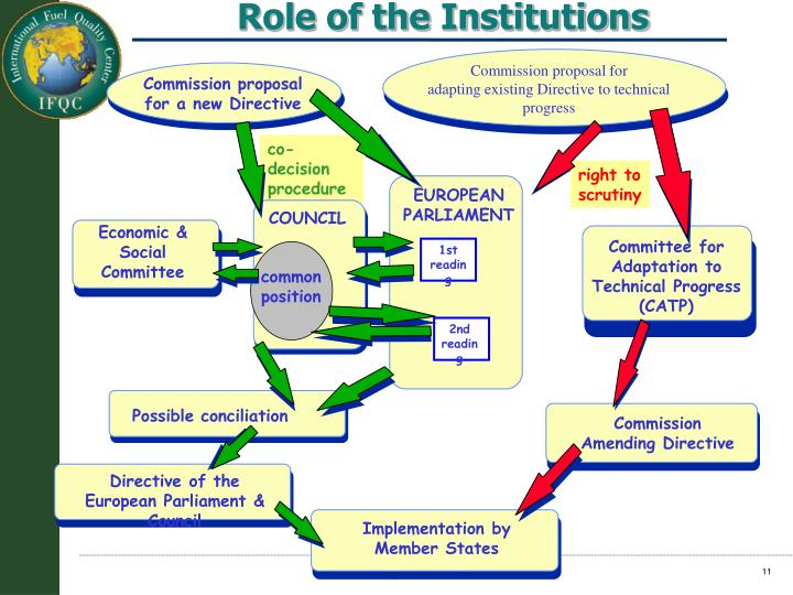 Role of the Institutions