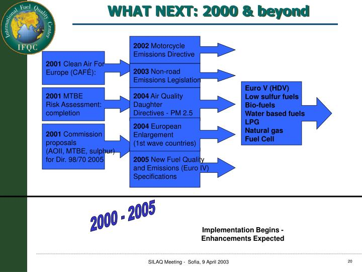 WHAT NEXT: 2000 & beyond