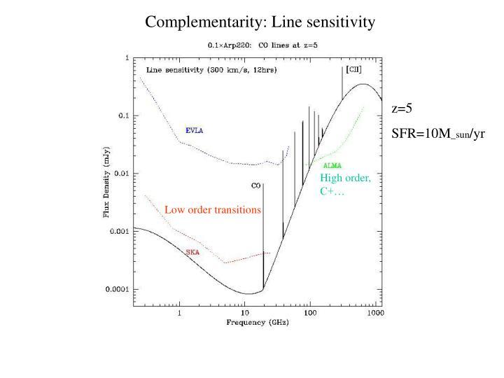 Complementarity: Line sensitivity
