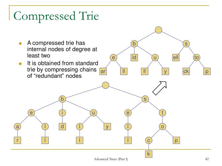Compressed Trie