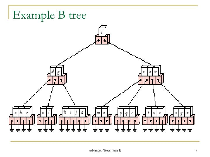Example B tree