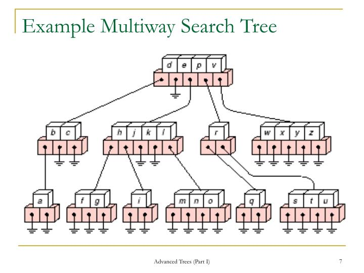 Example Multiway Search Tree