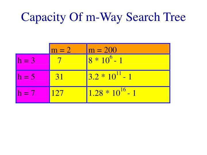 Capacity Of m-Way Search Tree