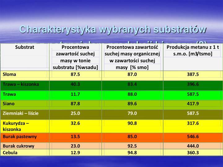 Charakterystyka wybranych substratów wraz z potencjałem produkcji biogazu (2)