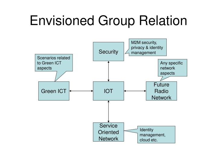Envisioned Group Relation