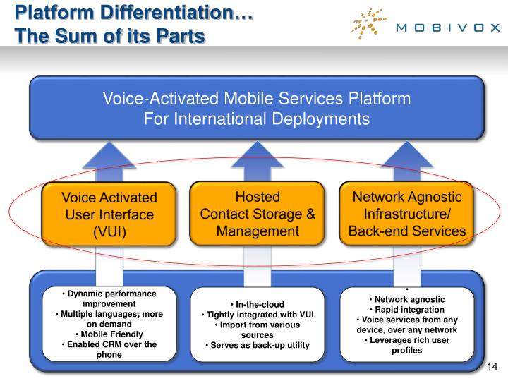 Platform Differentiation…
