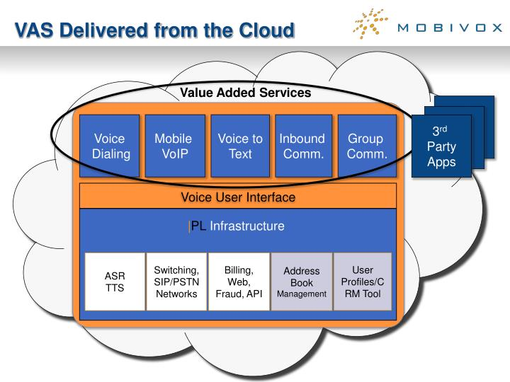 VAS Delivered from the Cloud