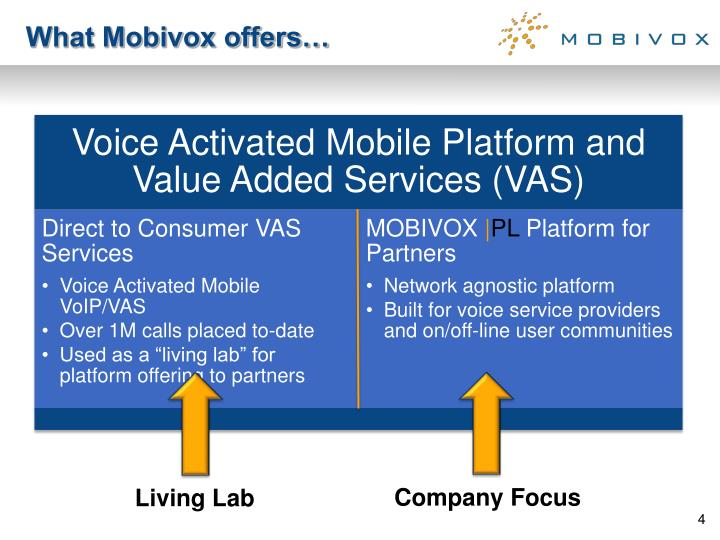 What Mobivox offers…