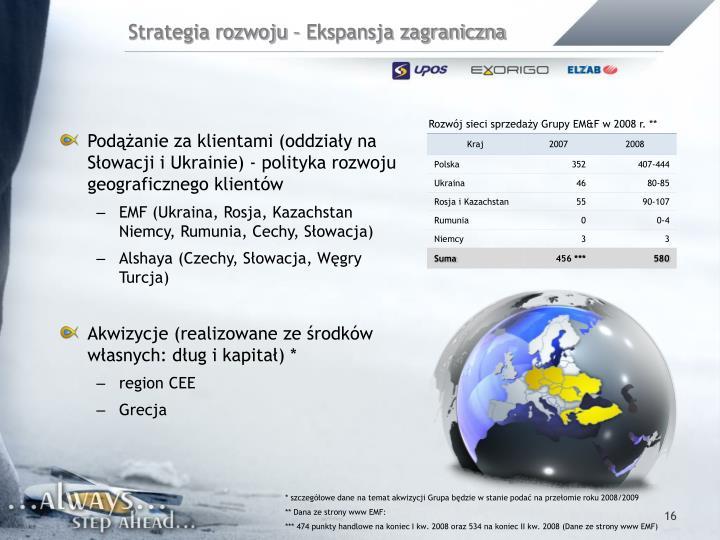 Strategia rozwoju – Ekspansja zagraniczna