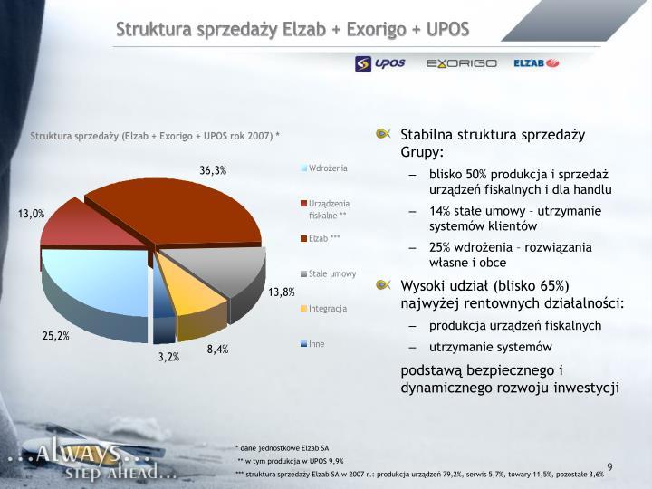 Struktura sprzedaży Elzab + Exorigo + UPOS
