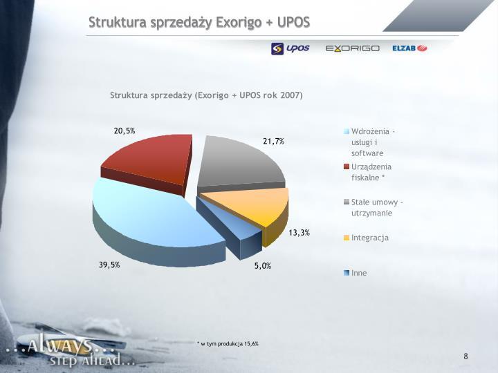 Struktura sprzedaży Exorigo + UPOS