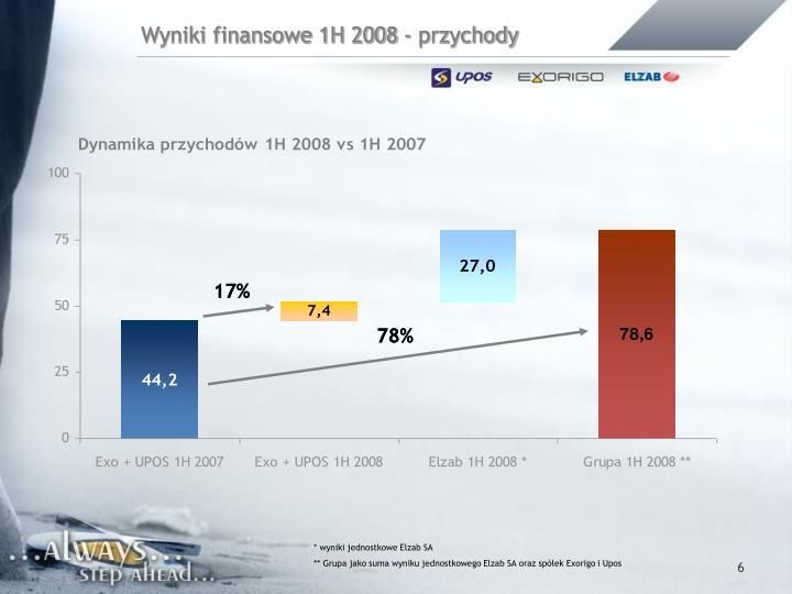 Wyniki finansowe 1H 2008 - przychody